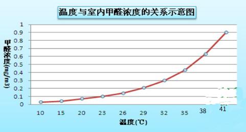 甲醛释放温度图